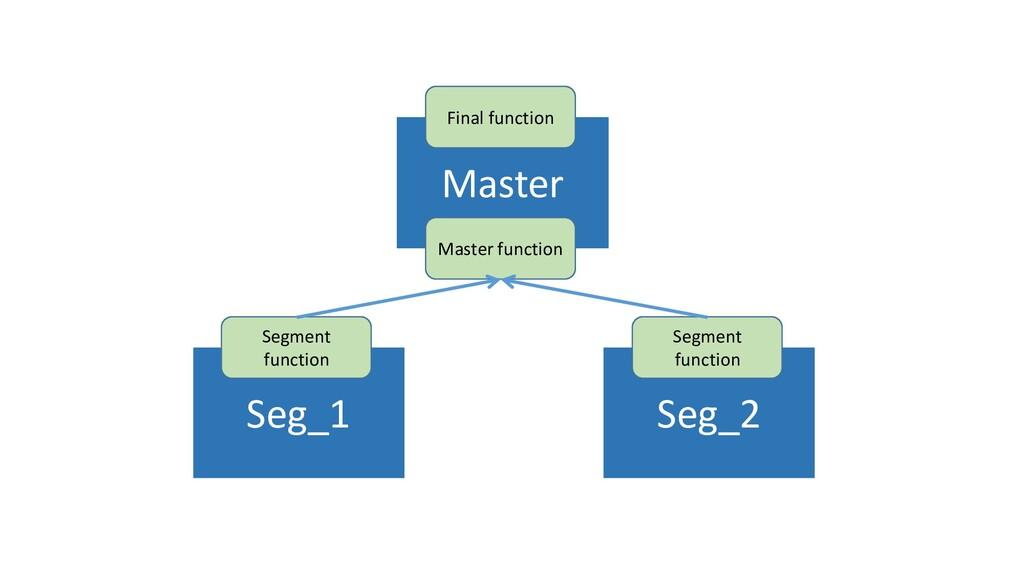 Seg_1 Seg_2 Segment function Segment function M...