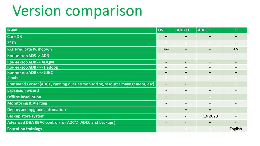 Version comparison Фича OS ADB CE ADB EE P Core...