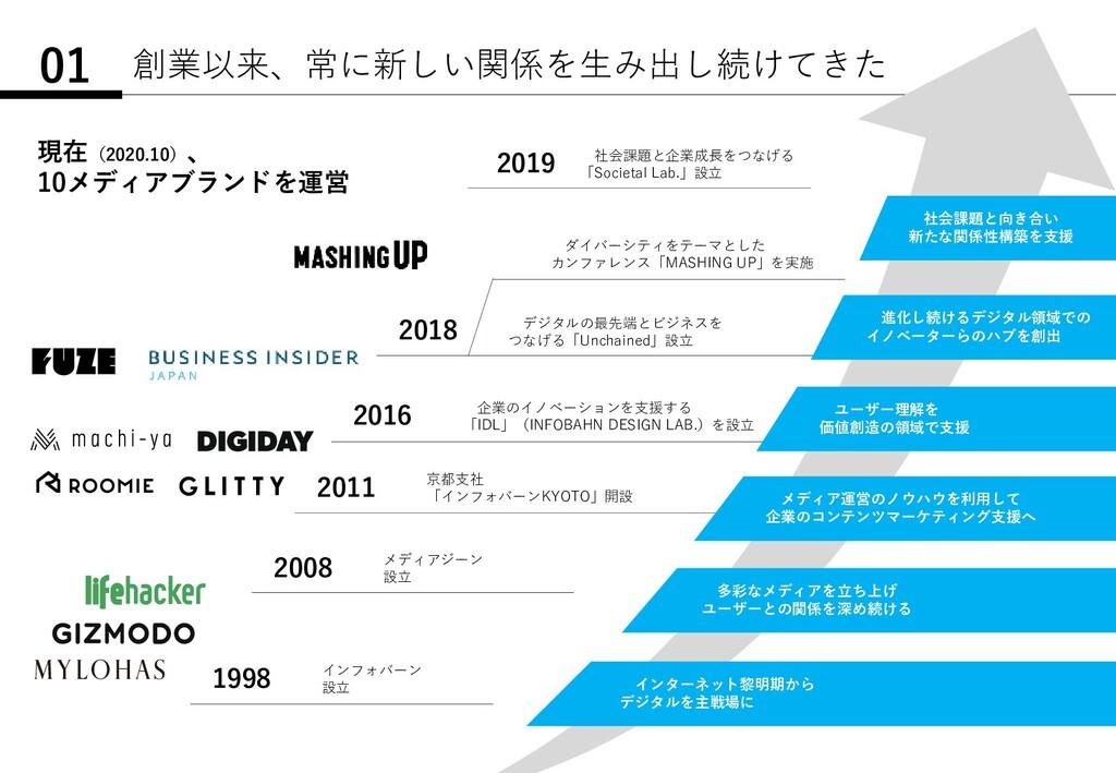 創業以来、常に新しい関係を生み出し続けてきた 01 1998 インフォバーン 設立 2008 ...