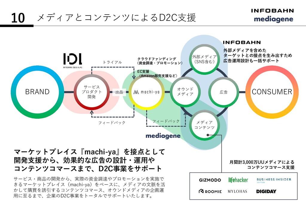 メディアとコンテンツによるD2C支援 10 BRAND CONSUMER サービス プロダクト...
