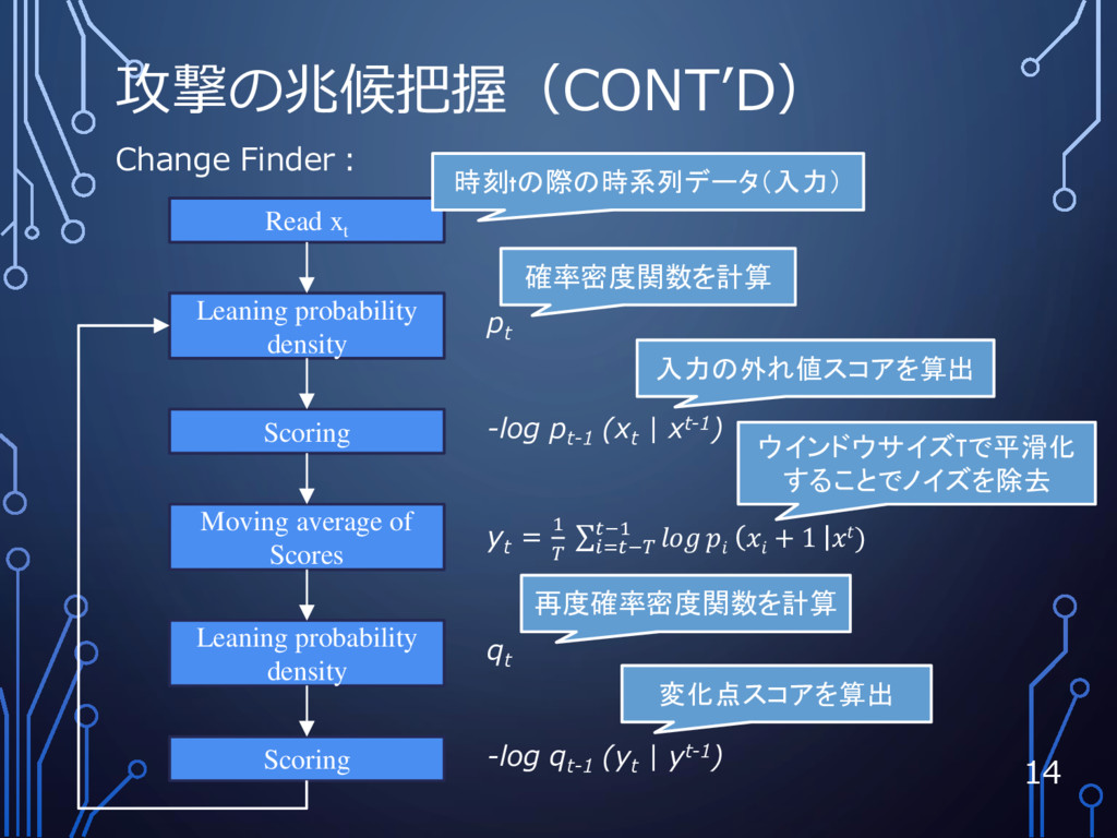 攻撃の兆候把握(CONT'D) 14 q t -log p t-1 (x t | xt-1) ...