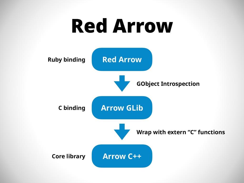 Red Arrow Red Arrow Arrow GLib Arrow C++ GObjec...