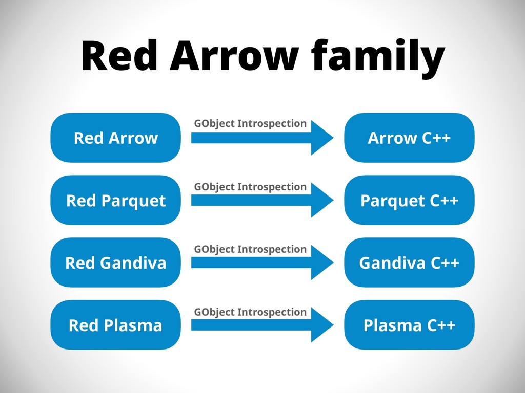 Red Arrow family Red Arrow Red Parquet Red Gand...