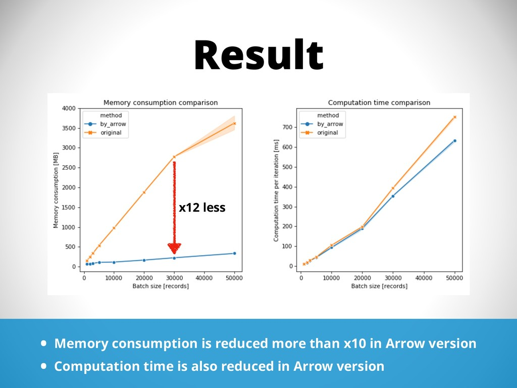 Result • Memory consumption is reduced more tha...