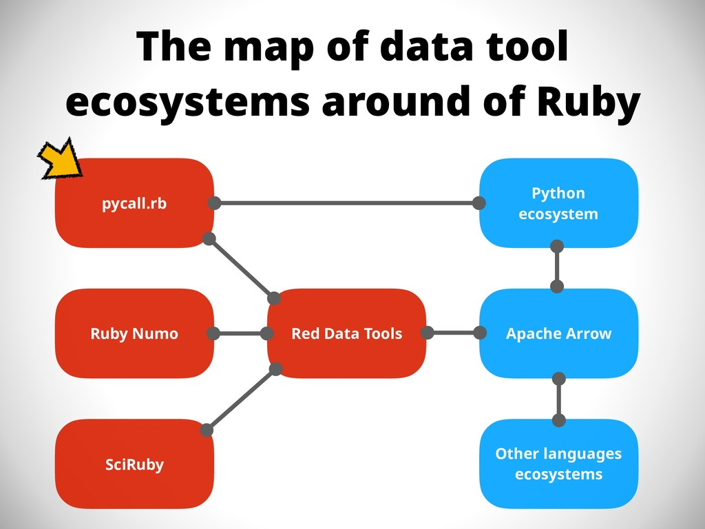 The map of data tool ecosystems around of Ruby ...