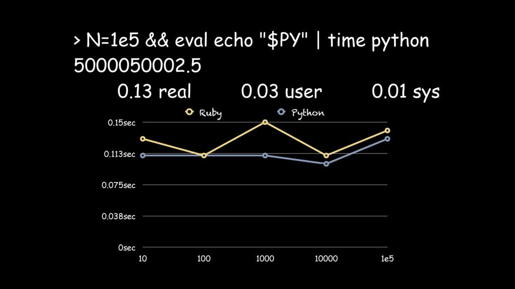 "> N=1e5 && eval echo ""$PY"" | time python 500005..."