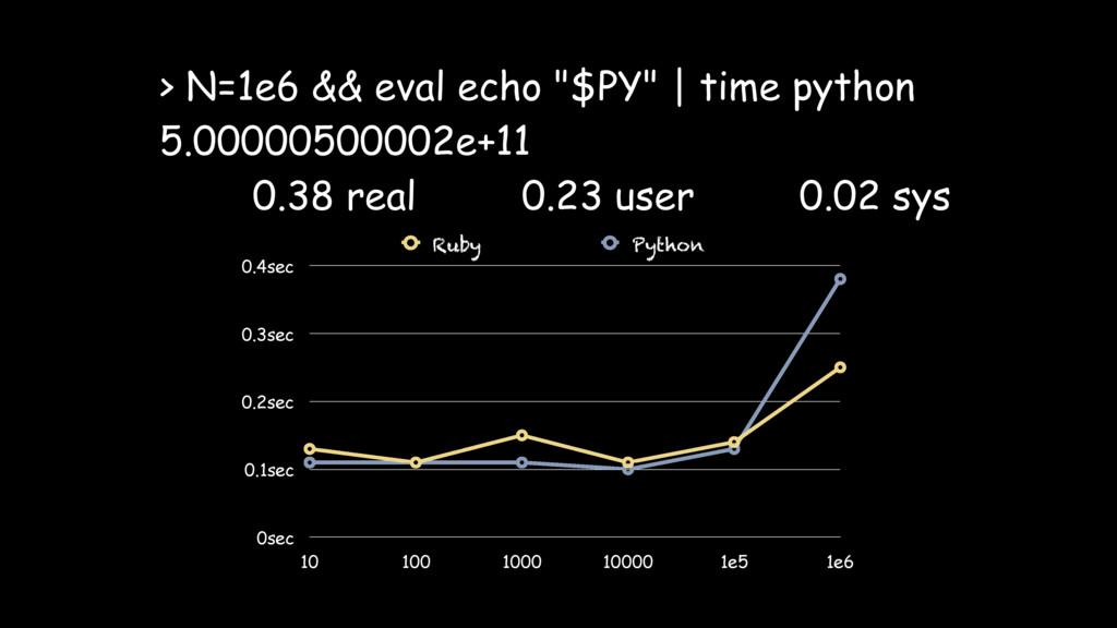 "> N=1e6 && eval echo ""$PY"" | time python 5.0000..."