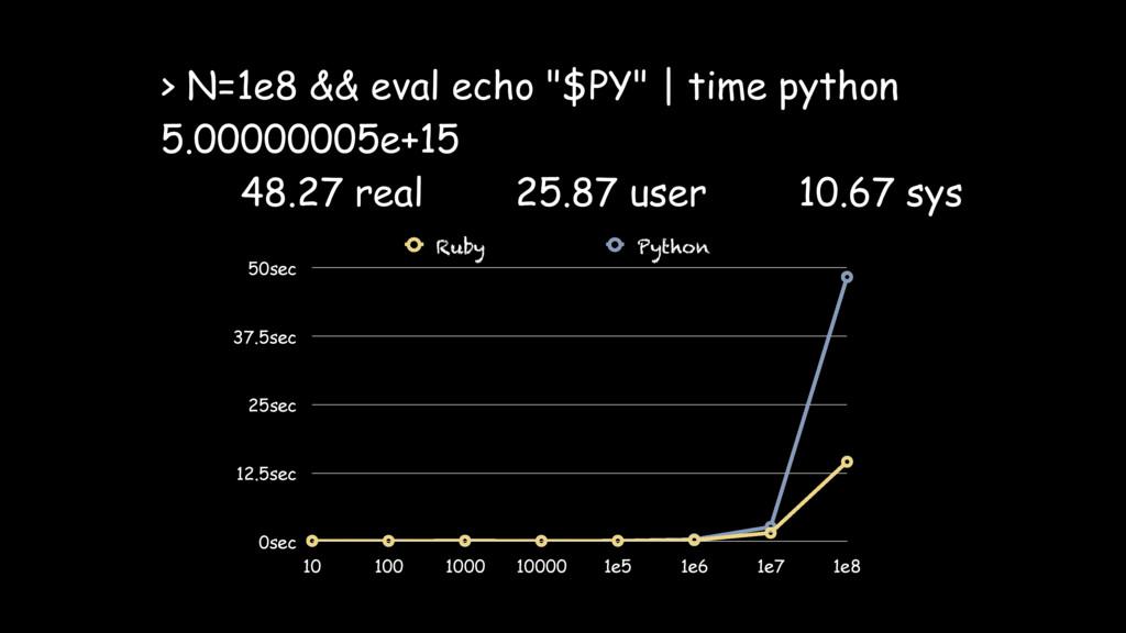 "> N=1e8 && eval echo ""$PY"" | time python 5.0000..."