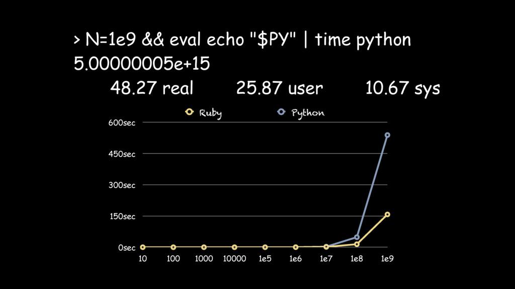 "> N=1e9 && eval echo ""$PY"" | time python 5.0000..."