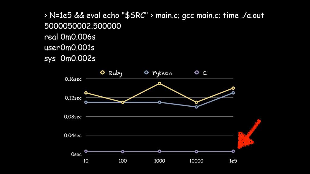 """> N=1e5 && eval echo """"$SRC"""" > main.c; gcc main...."""
