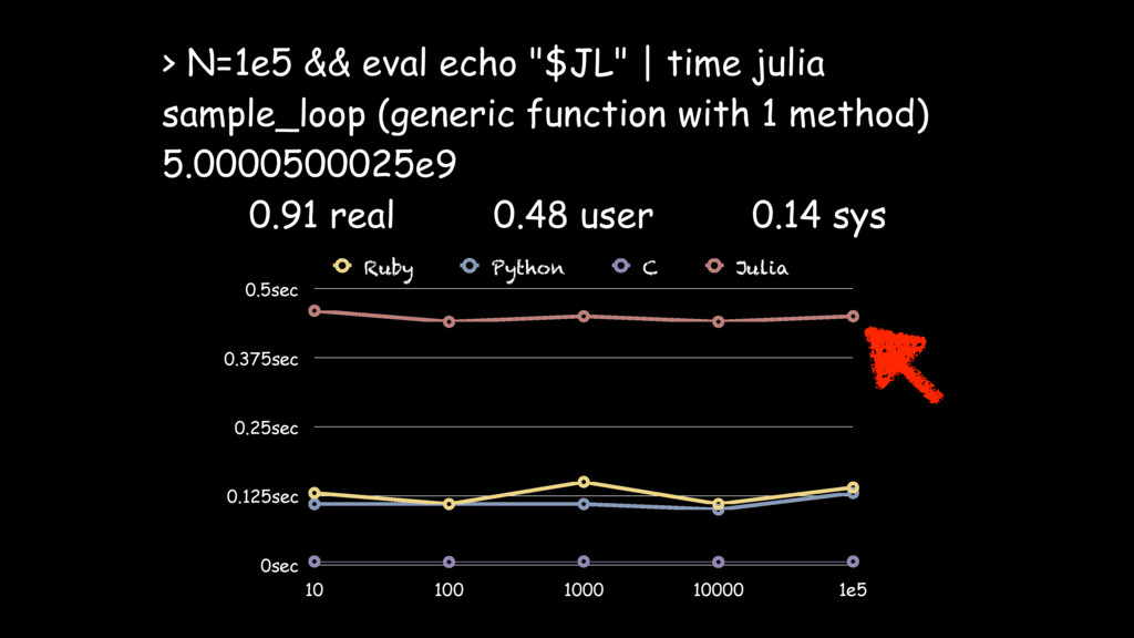 "> N=1e5 && eval echo ""$JL"" 