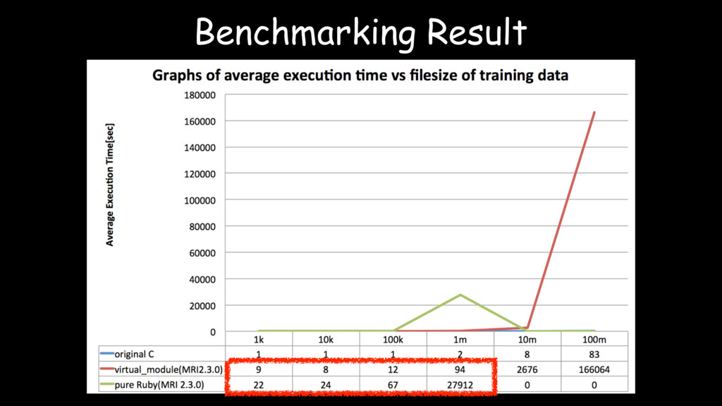 Benchmarking Result