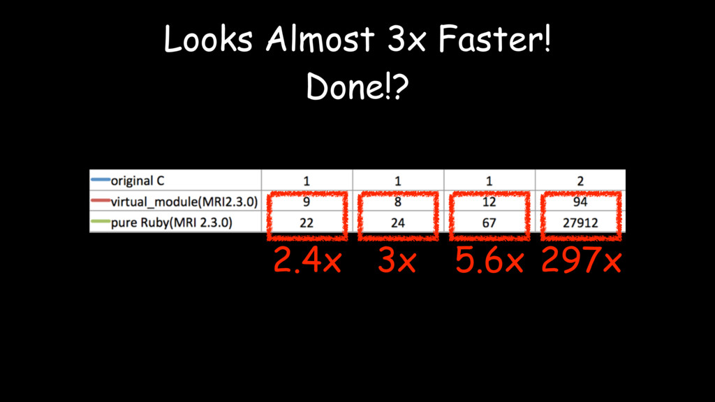 2.4x 3x 5.6x 297x Looks Almost 3x Faster! Done!?