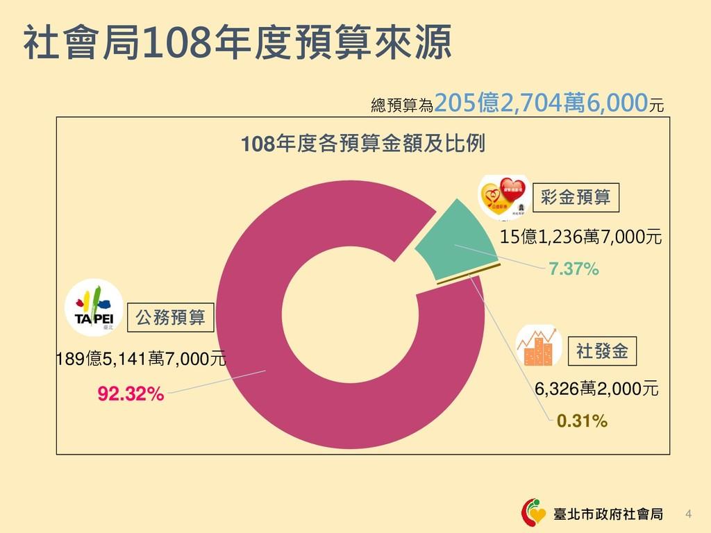 臺北市政府社會局 92.32% 7.37% 0.31% 108年度各預算金額及比例 社會局10...
