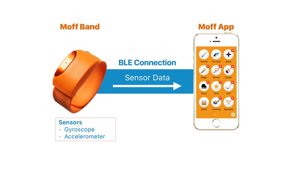 Moff Band Moff App Sensor Data BLE Connection S...