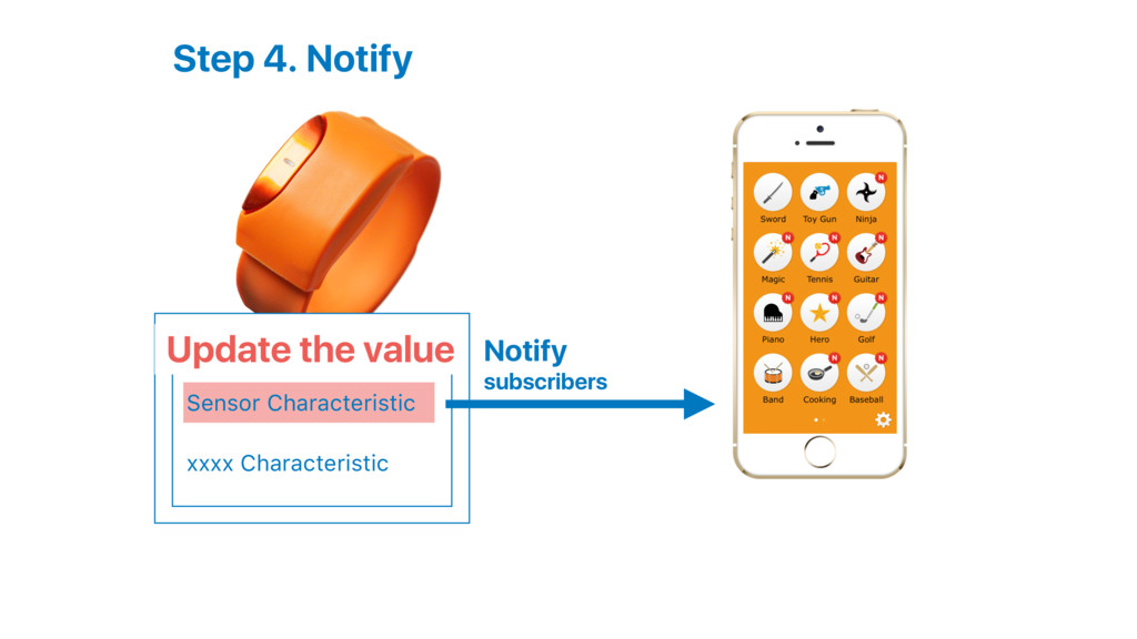 Step 4. Notify Notify subscribers Moff Service ...