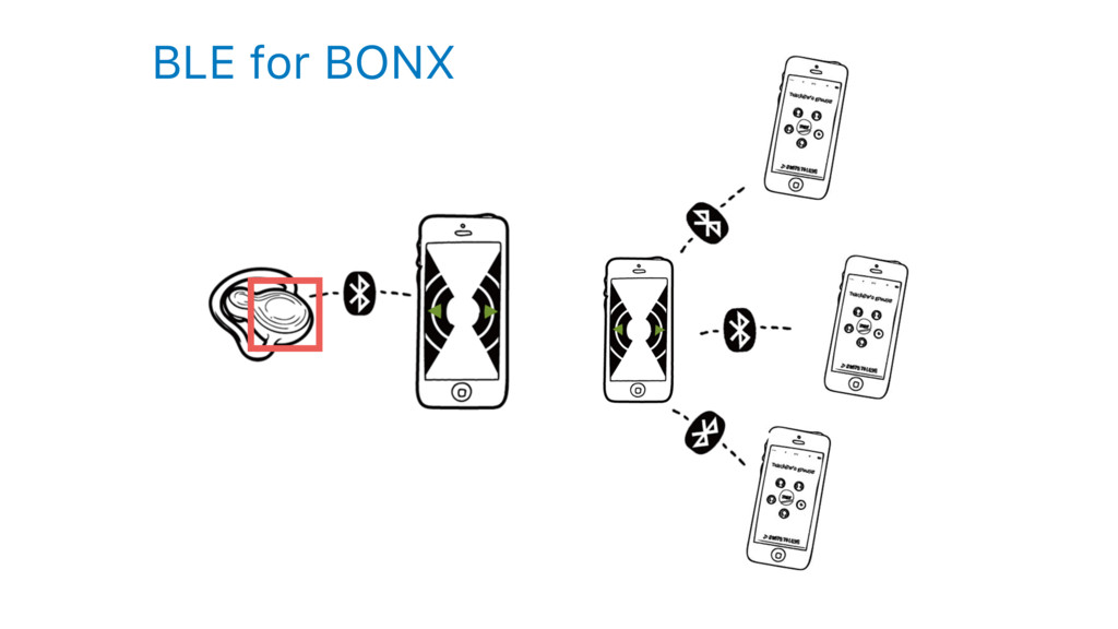 BLE for BONX