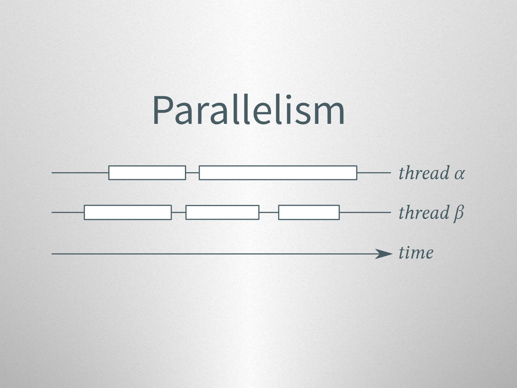 Parallelism thread β thread α time
