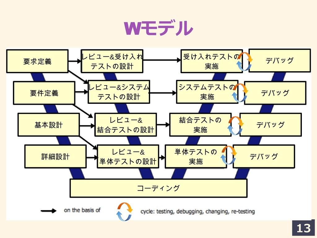 13 Wモデルの中での 要求定義 要件定義 基本設計 詳細設計 レビュー&受け入れテストけ入れ...