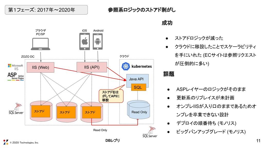 © ZOZO Technologies, Inc. Java API Read Only SQ...