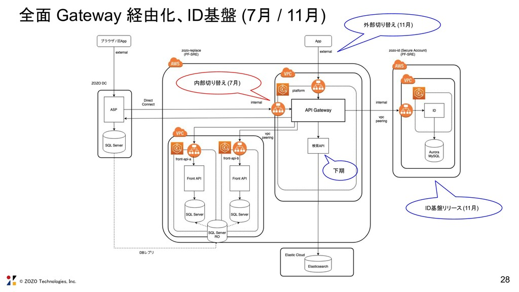© ZOZO Technologies, Inc. 28 全面 Gateway 経由化、ID基...