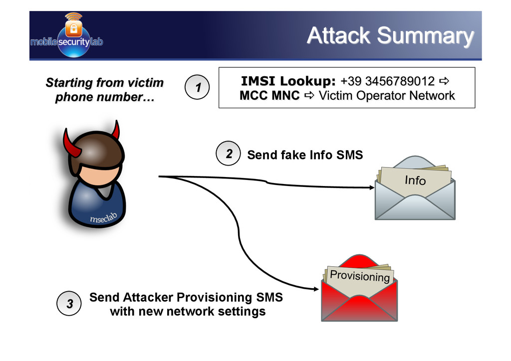 Send Attacker Provisioning SMS with new network...