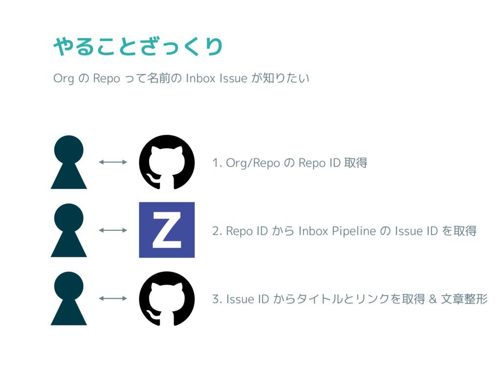 やることざっくり Org の Repo って名前の Inbox Issue が知りたい 1. ...