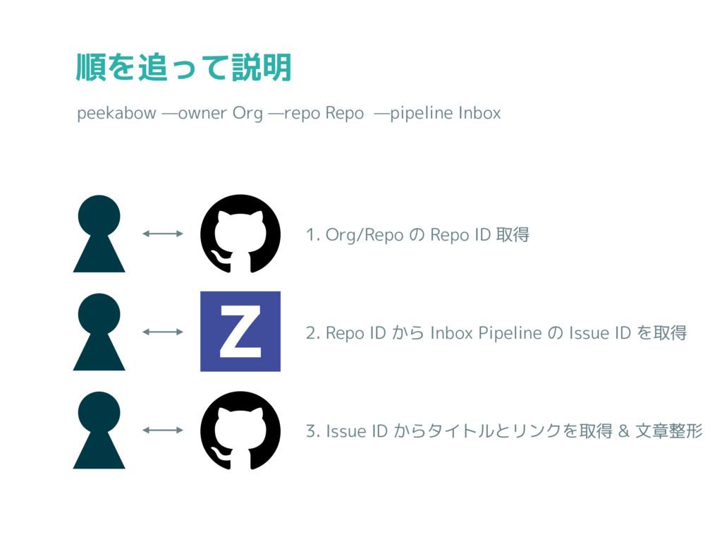 順を追って説明 peekabow —owner Org —repo Repo —pipelin...