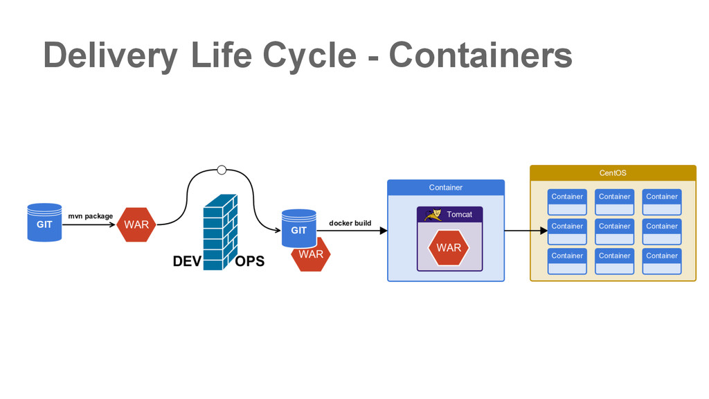 Delivery Life Cycle - Containers