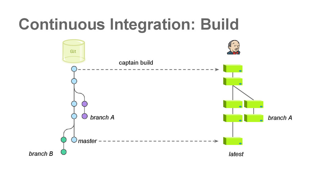 Continuous Integration: Build master branch B b...