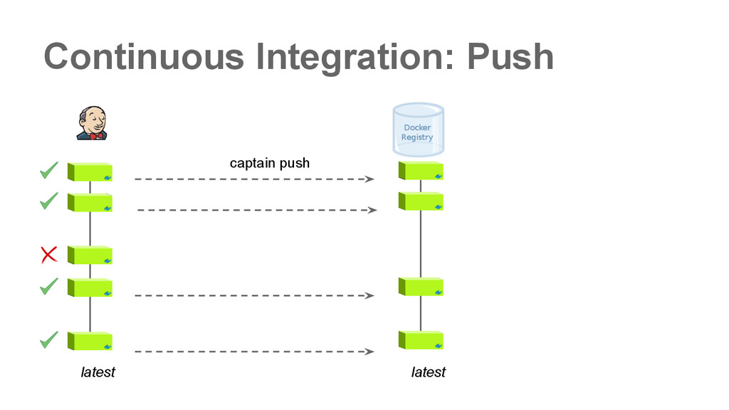 Continuous Integration: Push captain push lates...