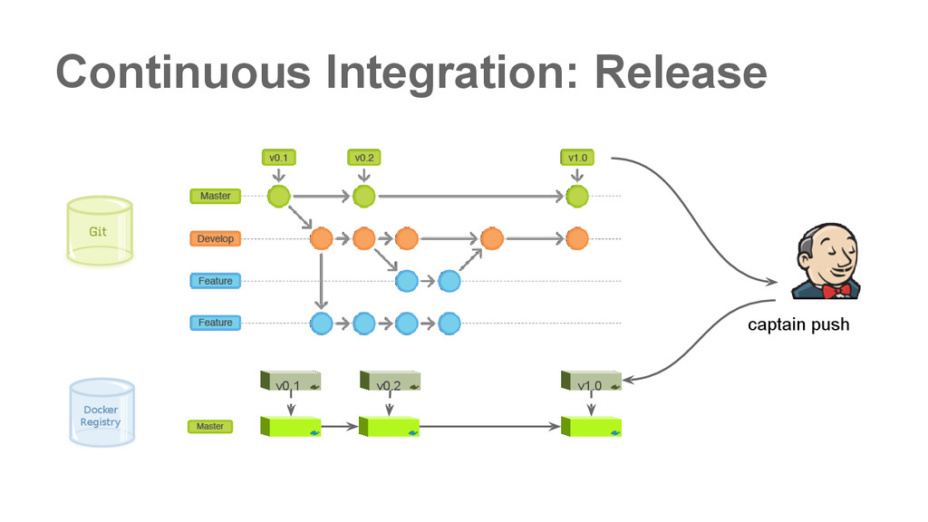 Continuous Integration: Release v0.1 v0.2 v1.0 ...