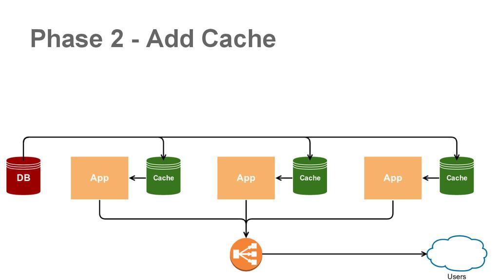 Phase 2 - Add Cache