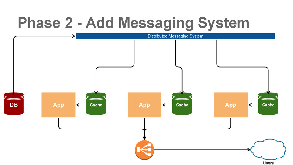 Phase 2 - Add Messaging System