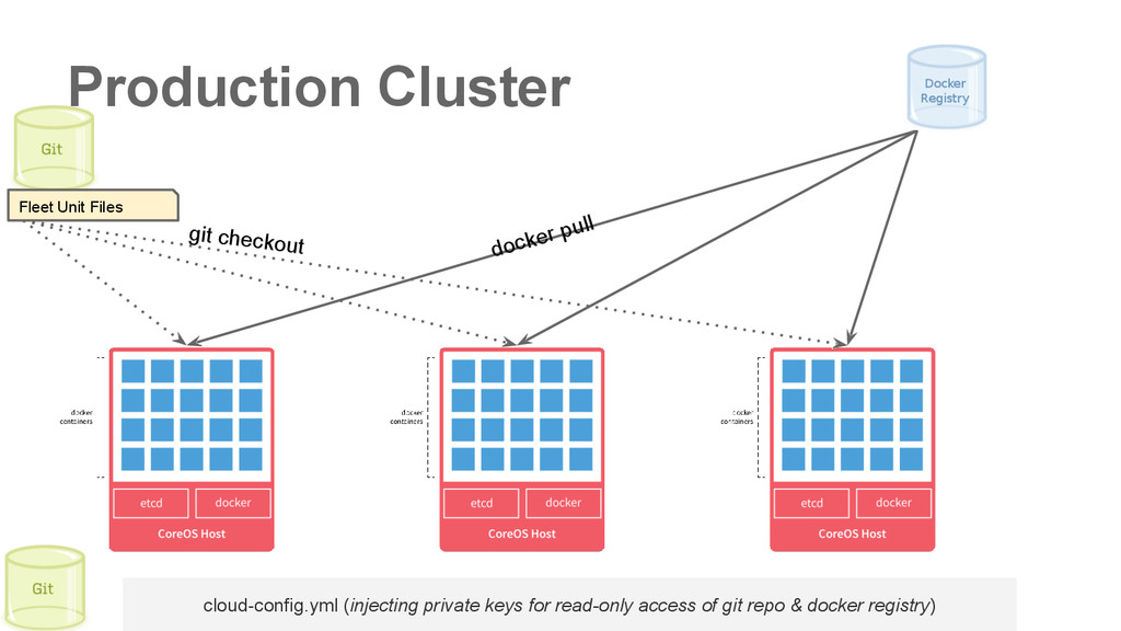 Production Cluster cloud-config.yml (injecting ...