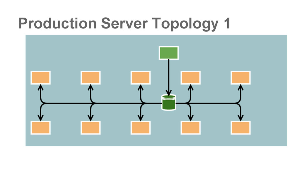 Production Server Topology 1