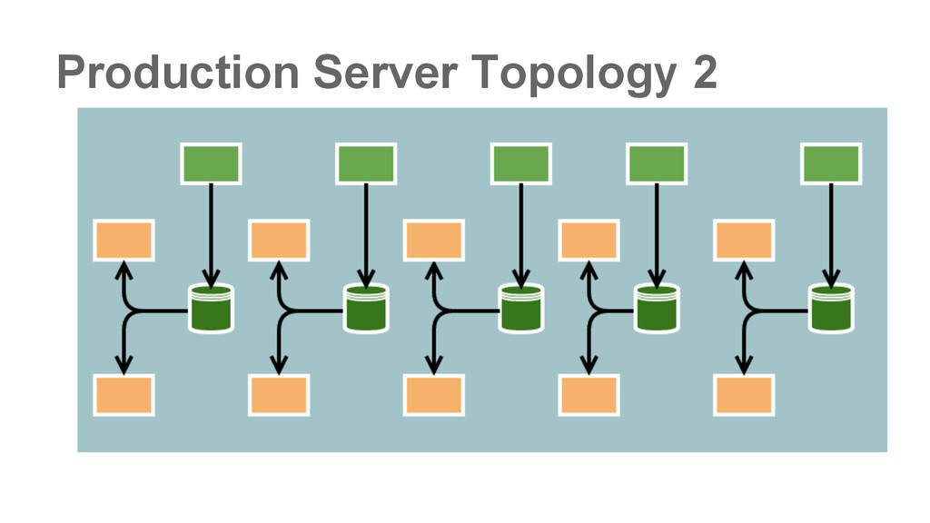 Production Server Topology 2