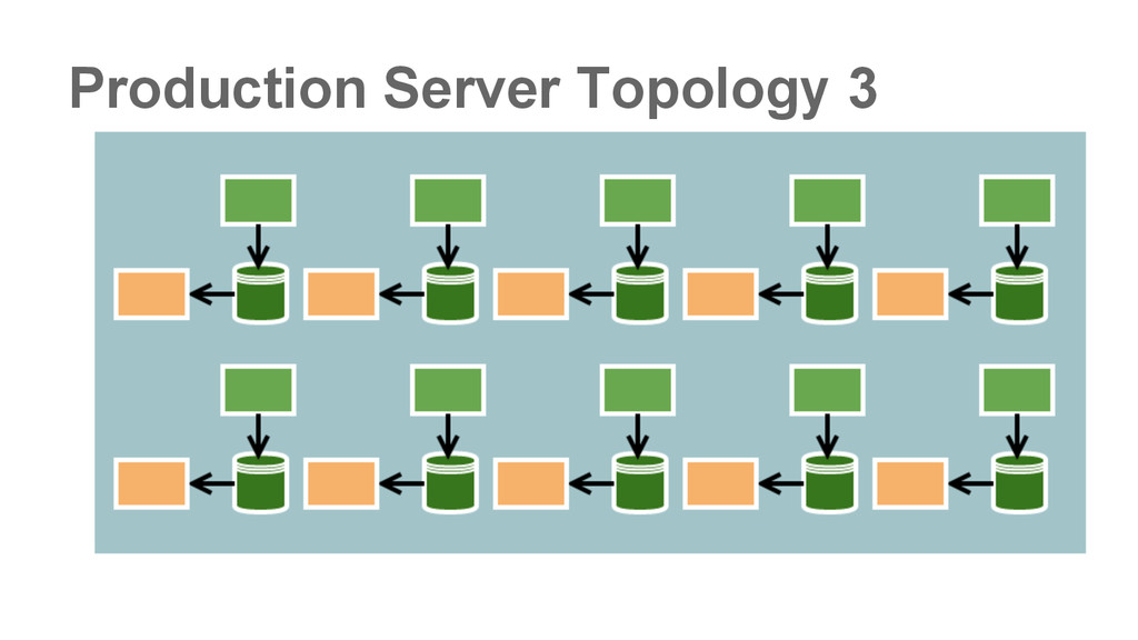Production Server Topology 3