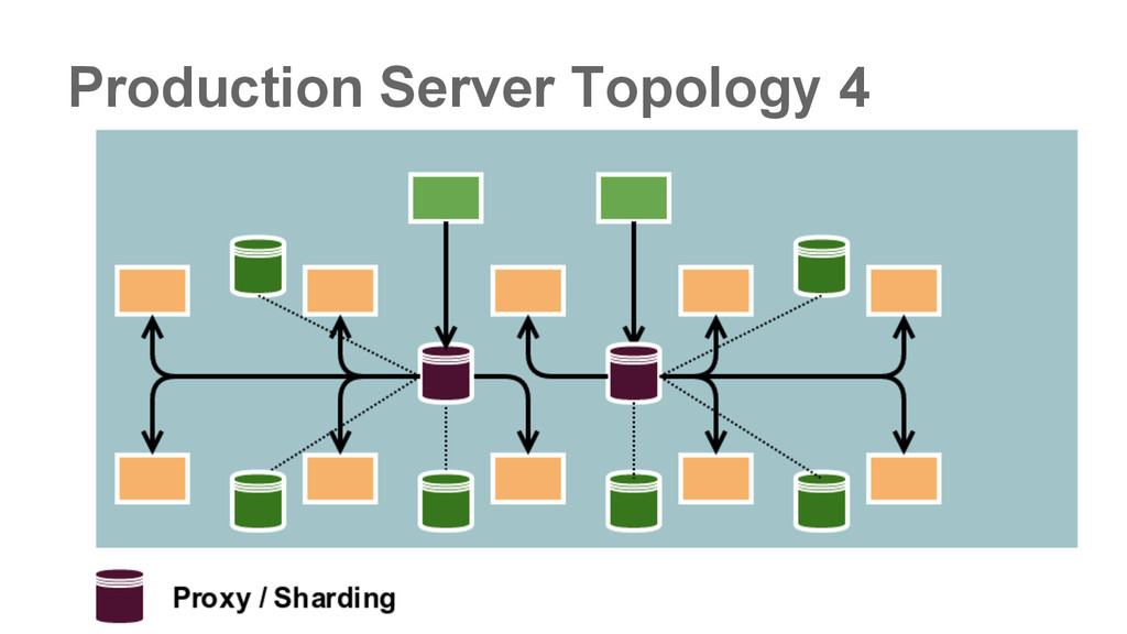 Production Server Topology 4
