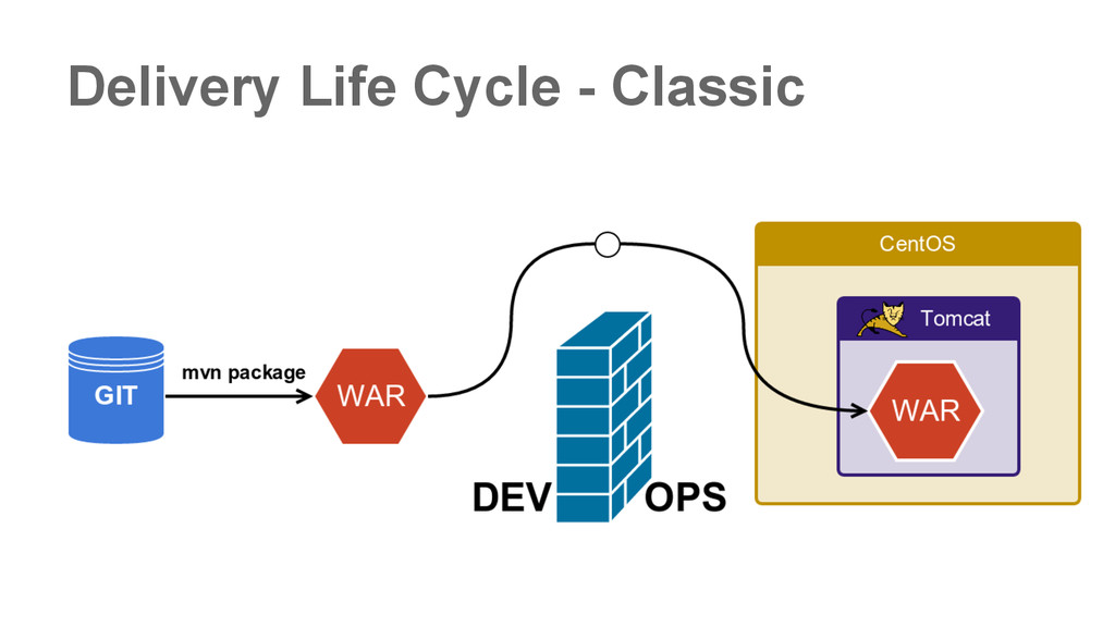 Delivery Life Cycle - Classic