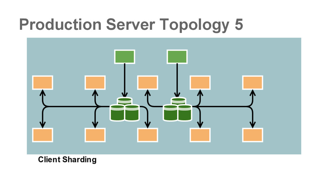 Production Server Topology 5