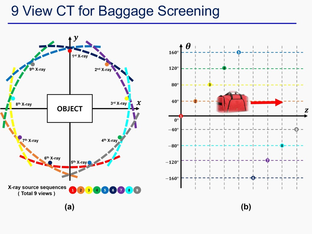 9 View CT for Baggage Screening