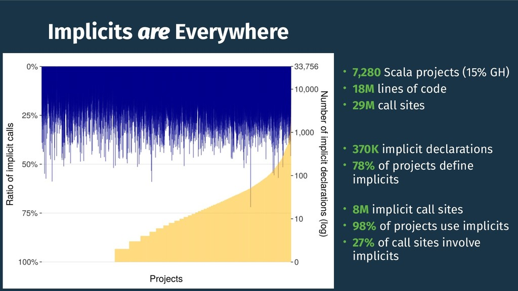 Implicits are Everywhere • 7,280 Scala projects...
