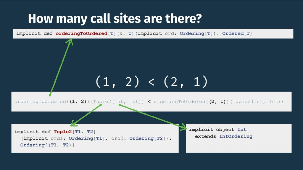 How many call sites are there? (1, 2) < (2, 1) ...