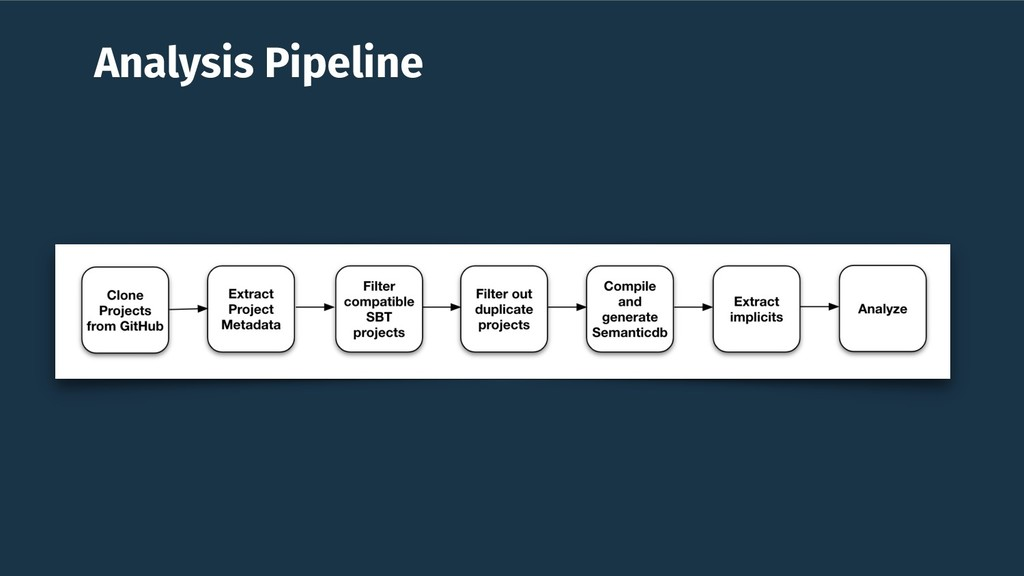 Analysis Pipeline