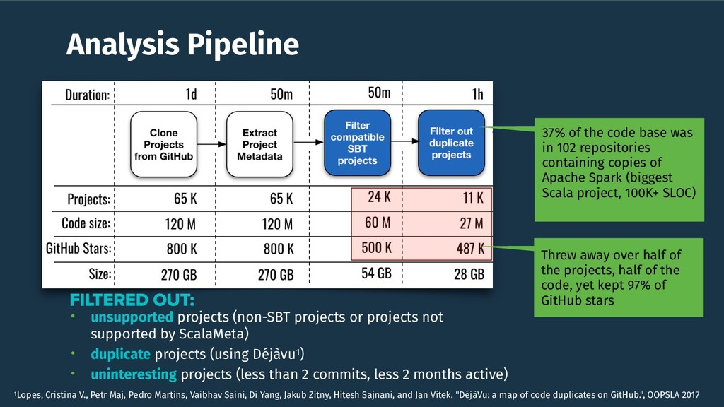 Analysis Pipeline • unsupported projects (non-S...