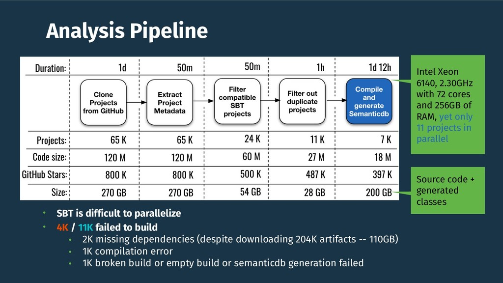 Analysis Pipeline • SBT is difficult to paralle...