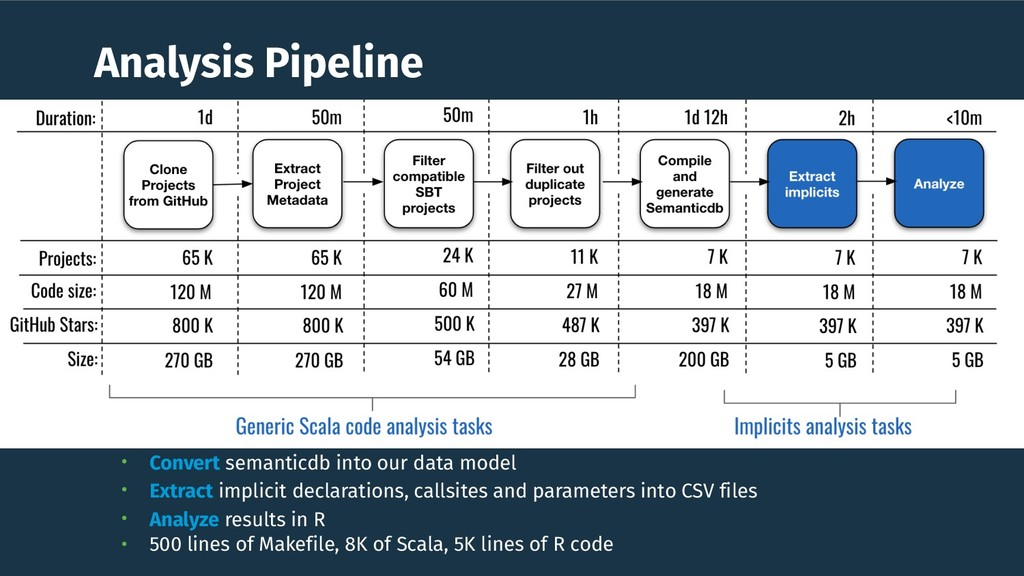 Analysis Pipeline • Convert semanticdb into our...