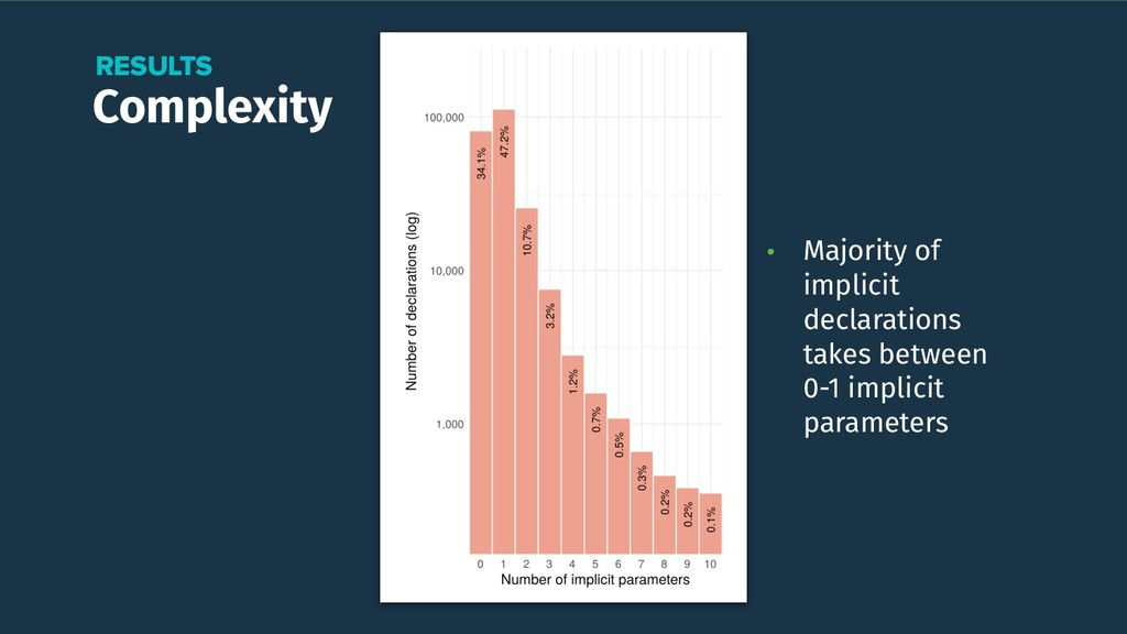 Complexity RESULTS • Majority of implicit decla...
