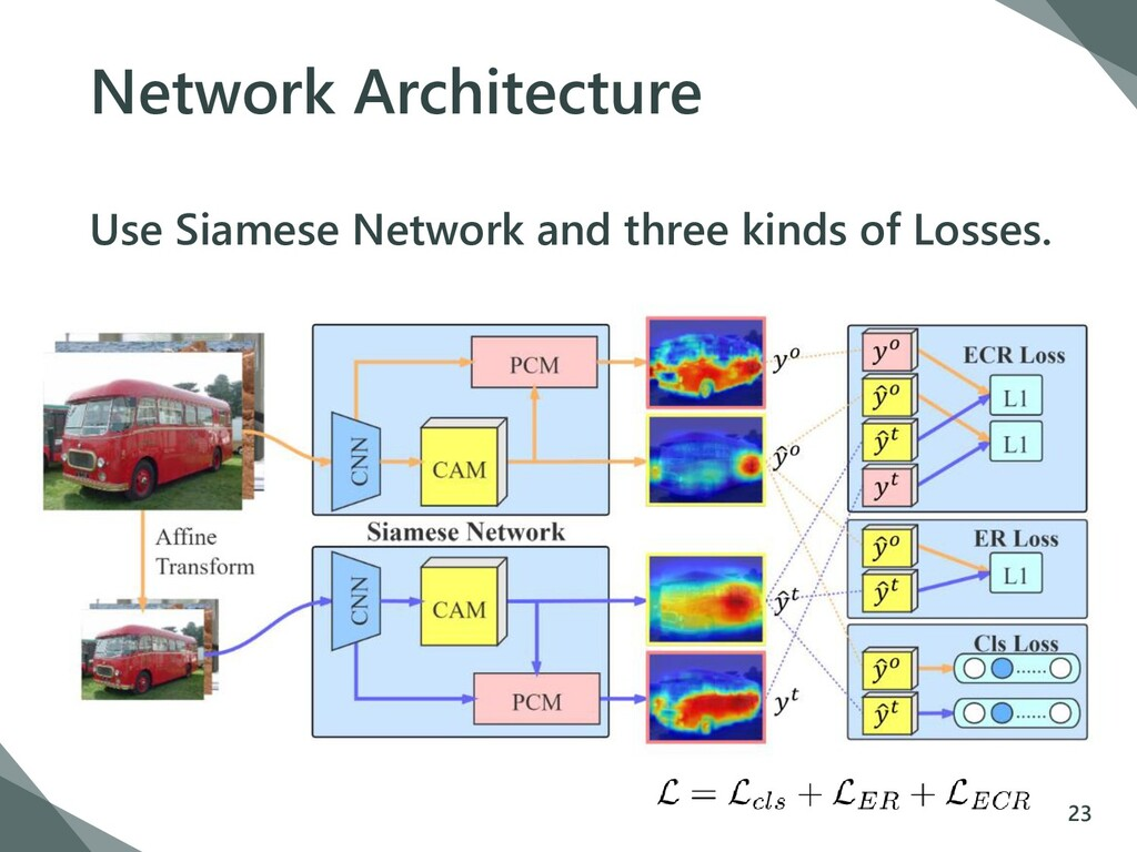 Network Architecture Use Siamese Network and th...